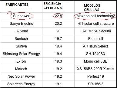 Células Semi-flexível Sunpower Maxeon 3,3 W