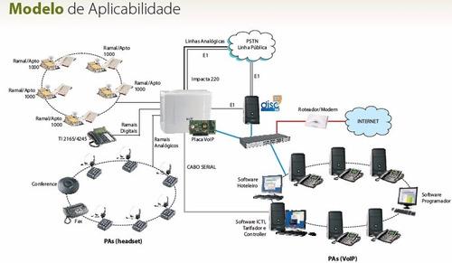 central telefônica pabx híbrida impacta 220 basica intelbras
