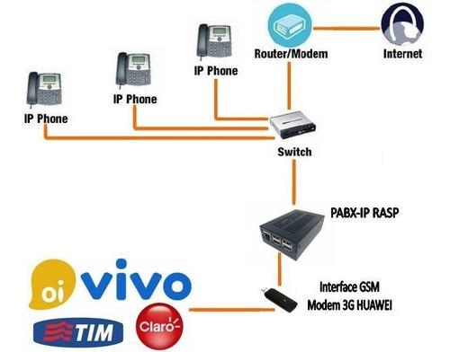central telefônica pabx ip rasp + 2 gateway gsm