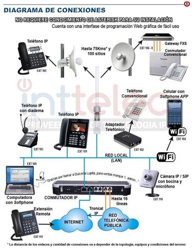central telefónica ip para 2lineas y 30 llamadas simultaneas