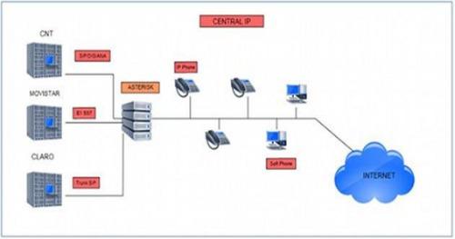 centrales telefónicas ip asterisk grandstream call centers