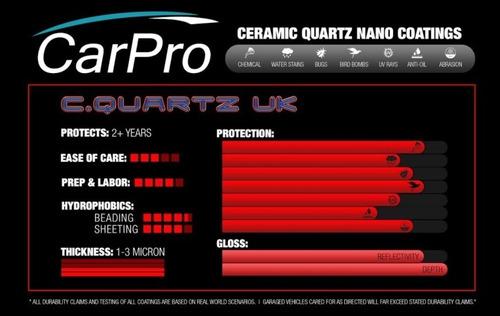 cerámico para pintura carpro c-quartz uk edition 30ml v3.0