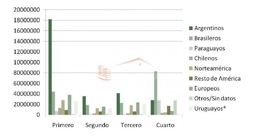 chacras en uruguay, punta del este- ref: 21484
