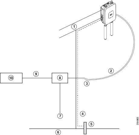 Cisco Aironet Air-ap1562e-z-k9 Outdoor Access Point