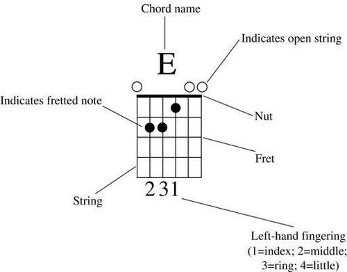 clases de guitarra acustica o electrica para cualquier nivel