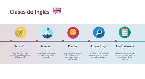 clases particulares de inglés (sin costo por traslado)