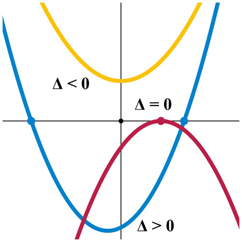clases particulares de matematica y física de bachillerato