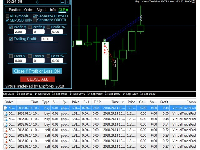 Closeifprofitorloss With Trailing - Robo Forex Trading