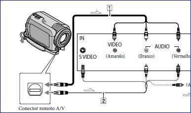 câmera filmadora digital sony