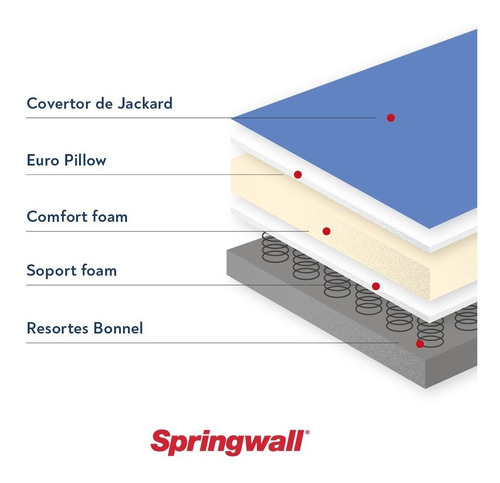 colchón y sommier springwall ml 01 - 2 plazas 140x190