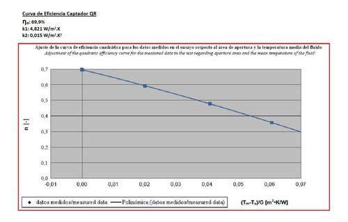 colector solar térmico placa plana longvie by chromagen qr-e