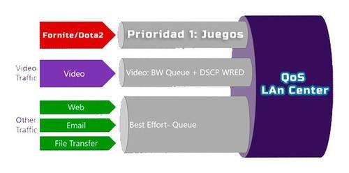 configuracion de equipos mikrotik para lan center y wisp.