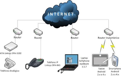 configuración e instalación de router a domicilio.