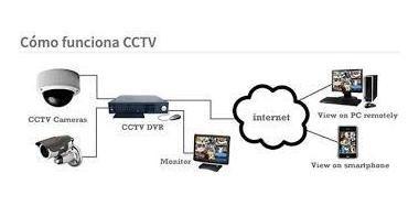 configuración remota  mikrotik, ubiquiti, hikvision, dahua
