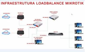Configuração Mikrotik Load Balance Pcc Failover Redundância