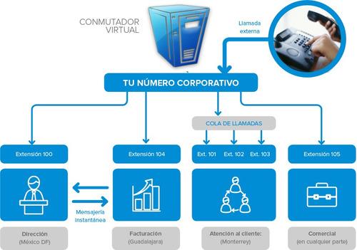 conmutador virtual mobiltel con llamadas ilimitadas