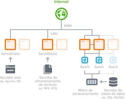 consultoría en servidores web - windows server, linux server