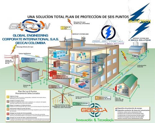 consultoria instalación mantenimiento sistema puesta tierra
