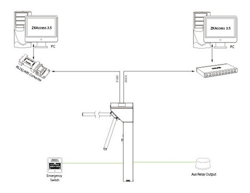control acceso molinetes