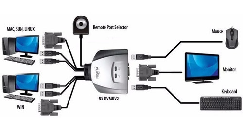 controla hasta 2 pc teclado + mouse + monitor kvm switch