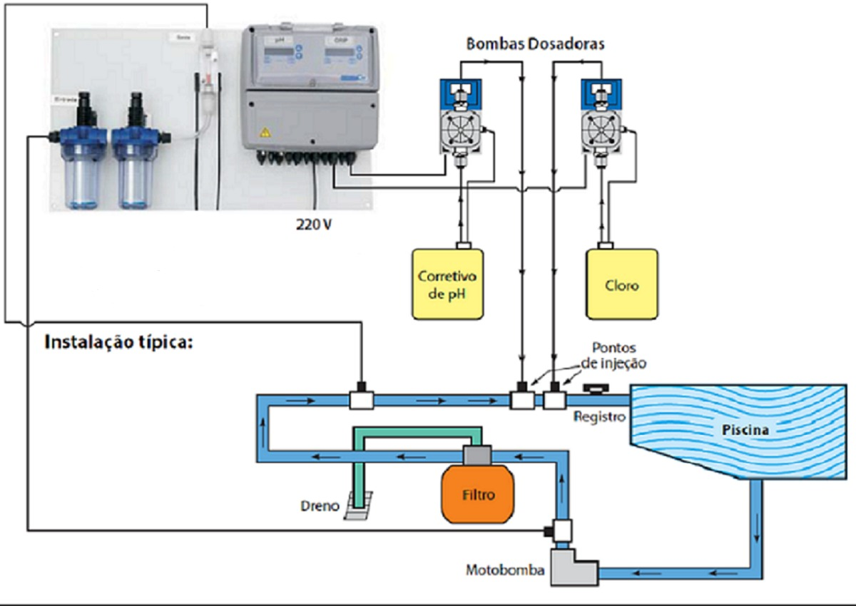 Controlador de cloro e ph p piscina 2 bombas dosadoras for Bomba dosificadora de ph para piscinas