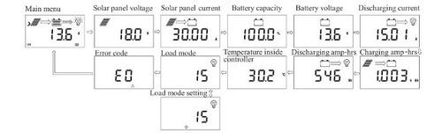 controlador regulador solar 30a, display lcd, usb sr-hp2430