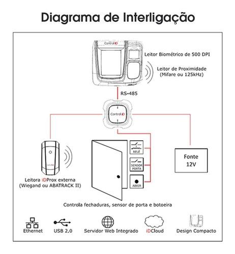 controle acesso biométrico proximidade control id idflex pro