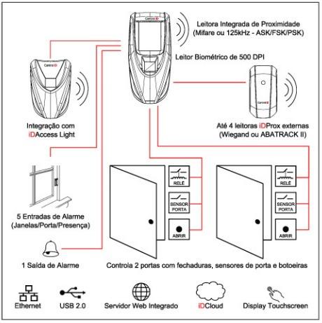 controle de acesso biométrico+prox control id access