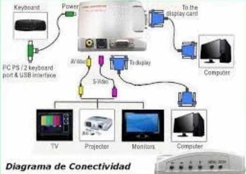 conversor vga a rca o svideo - con cable - señales local co4