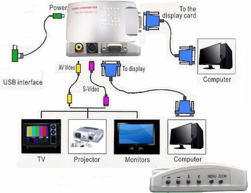 convertidor de video de vga a rca s-video pc o laptop a tv
