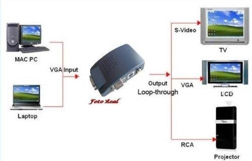 convertidor video pc vga a tv rca karaokes videos
