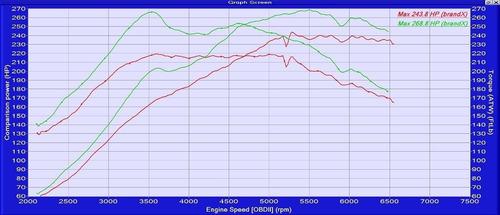 corrida dinamometro, averigua cuantos hp tiene tu vehiculo!