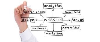criação de website (qualquer tipo)