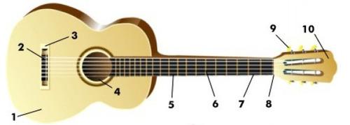 curso de violão em ebook + 30000 cifras + brindes por email.