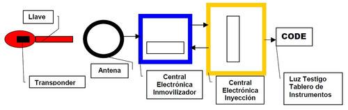 curso inmovilizadores y programación llaves automotrices