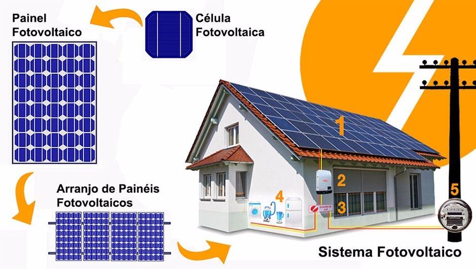curso online profissionalizante energia solar fotovoltaica r$ 205curso online profissionalizante energia solar fotovoltaica r$ 205,00 em mercado livre