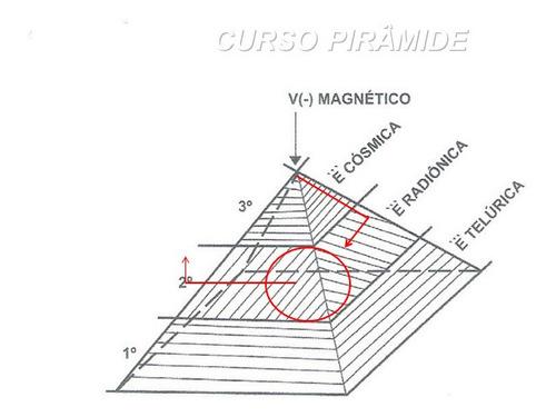 curso sobre o uso terapêutico das pirâmides.