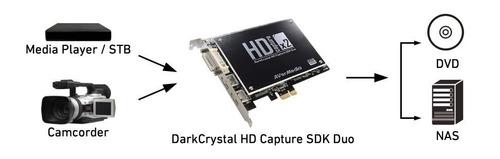 darkcrystal sdk duo c129 avermedia capturadora video hdmi x2