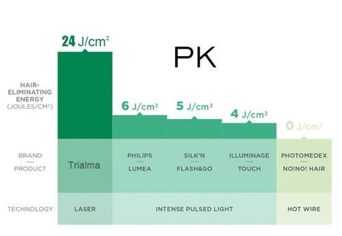 depilación láser diodo 808nm, 5 millones de pulsos