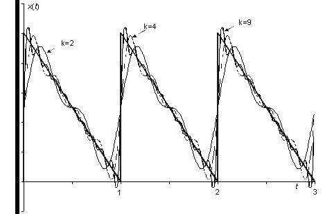 derivadas, integrales, análisis de fourier y transformadas.