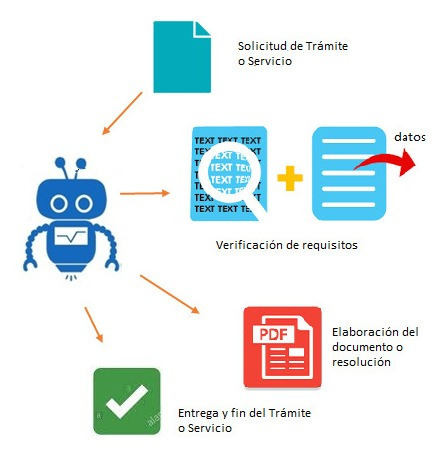 desarrollo de bot para automatizar tareas repetitivas rpa