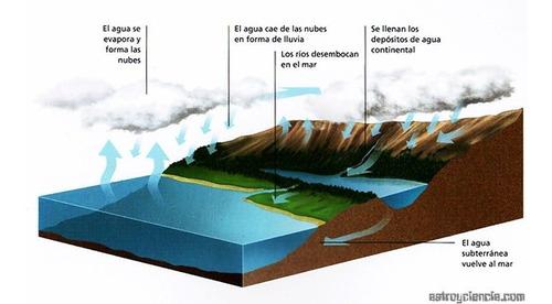 detectamos agua, pozo, noria, agricultura, domestico
