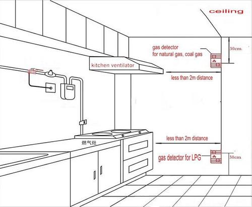 detector de gas inalámbrico inteligente sistema de alarma