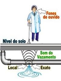 Detector de vazamentos de agua e gases 2 anos de - Detector de tuberias de agua ...