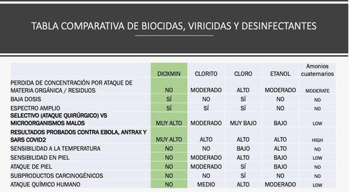 dióxido de cloro dioxmin, desinfectante  solución madre