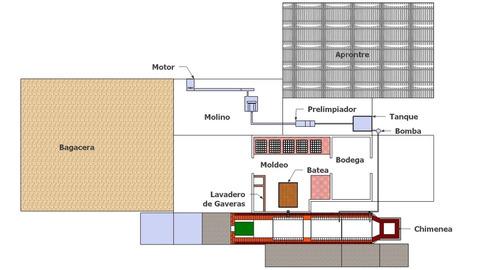 diseño y asesoramientos en trapiches paneleros