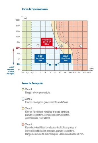 disyuntor diferencial bipolar 2x25 2x40 2x63a chint 6ka db