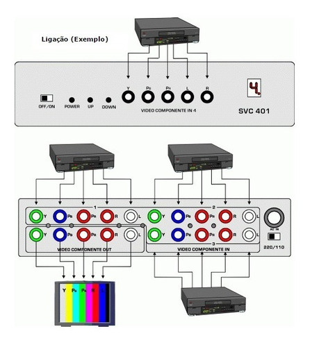 divisor seletor video componente xbox 360 one ps3 ps4 dvd