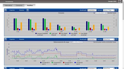 dmi t5t monitoramento de energia elétrica com acesso remoto
