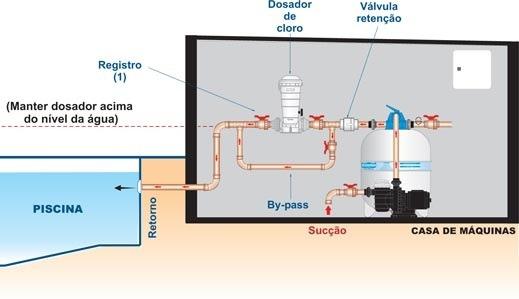 Dosador de cloro autom tico para piscinas sodramar r for Cloro para piscinas